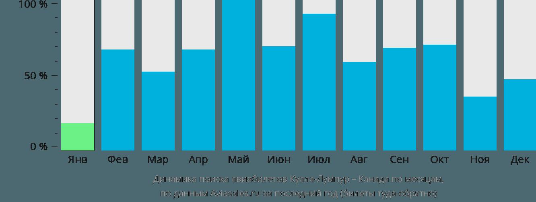 Динамика поиска авиабилетов из Куала-Лумпура в Канаду по месяцам