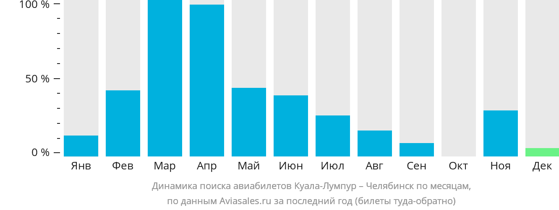 Динамика поиска авиабилетов из Куала-Лумпура в Челябинск по месяцам