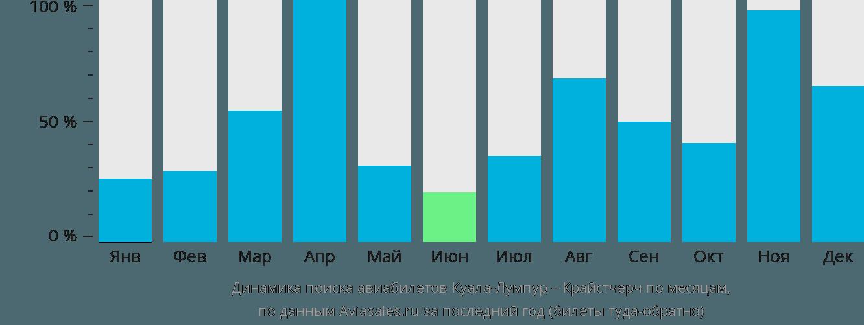 Динамика поиска авиабилетов из Куала-Лумпура в Крайстчерч по месяцам