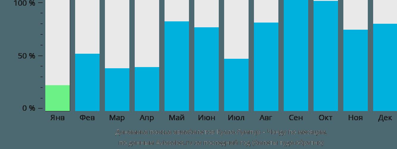 Динамика поиска авиабилетов из Куала-Лумпура в Чэнду по месяцам