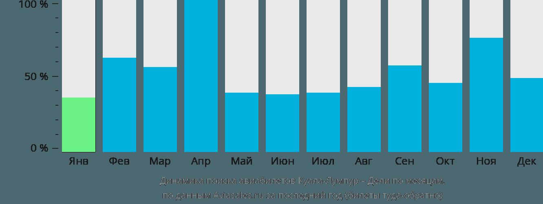 Динамика поиска авиабилетов из Куала-Лумпура в Дели по месяцам