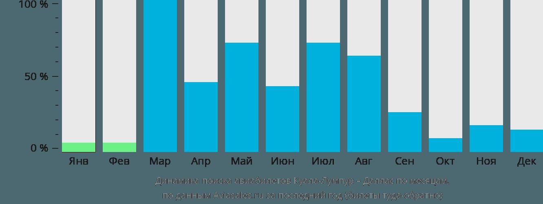 Динамика поиска авиабилетов из Куала-Лумпура в Даллас по месяцам