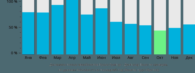 Динамика поиска авиабилетов из Куала-Лумпура в Денпасар (Бали) по месяцам