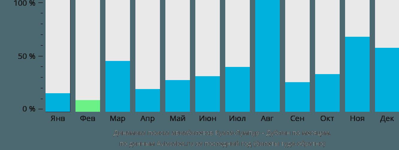 Динамика поиска авиабилетов из Куала-Лумпура в Дублин по месяцам