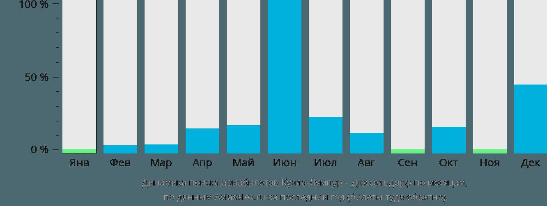 Динамика поиска авиабилетов из Куала-Лумпура в Дюссельдорф по месяцам