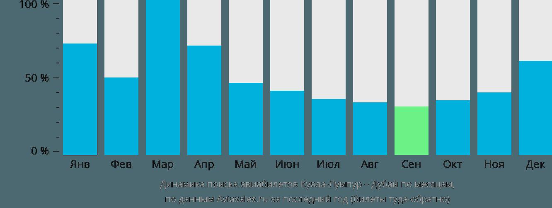 Динамика поиска авиабилетов из Куала-Лумпура в Дубай по месяцам