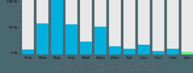 Динамика поиска авиабилетов из Куала-Лумпура в Душанбе по месяцам
