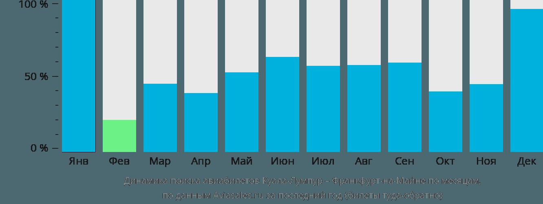 Динамика поиска авиабилетов из Куала-Лумпура во Франкфурт-на-Майне по месяцам