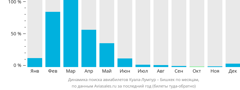 Динамика поиска авиабилетов из Куала-Лумпура в Бишкек по месяцам