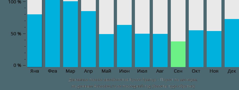 Динамика поиска авиабилетов из Куала-Лумпура на Пхукет по месяцам
