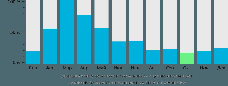Динамика поиска авиабилетов из Куала-Лумпура в Индонезию по месяцам