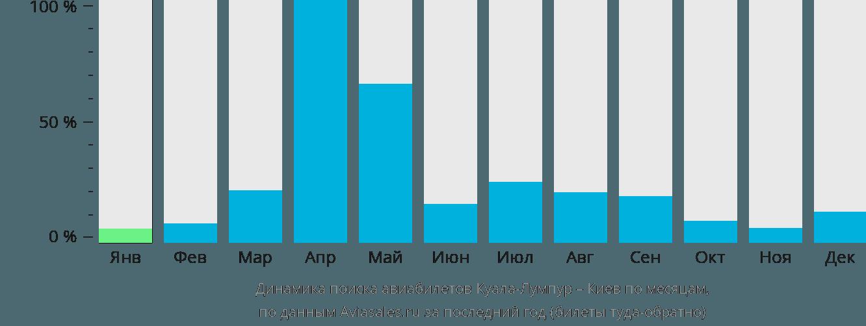 Динамика поиска авиабилетов из Куала-Лумпура в Киев по месяцам