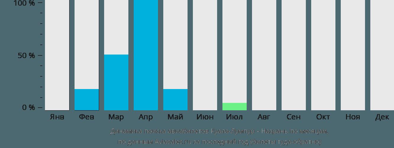 Динамика поиска авиабилетов из Куала-Лумпура в Назрань по месяцам