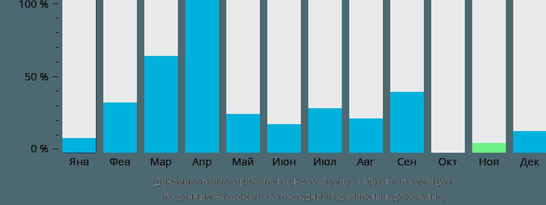 Динамика поиска авиабилетов из Куала-Лумпура в Иркутск по месяцам
