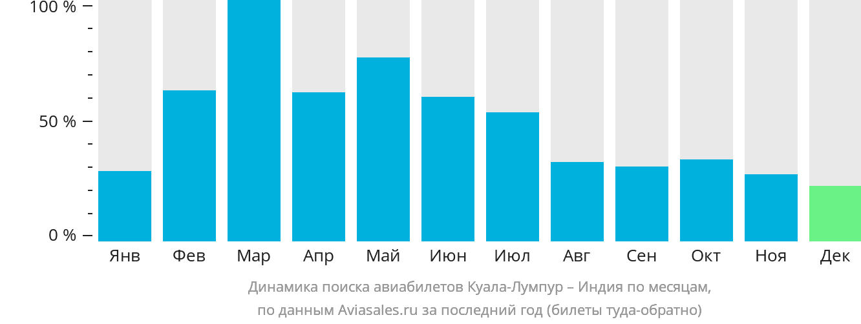 Динамика поиска авиабилетов из Куала-Лумпура в Индию по месяцам