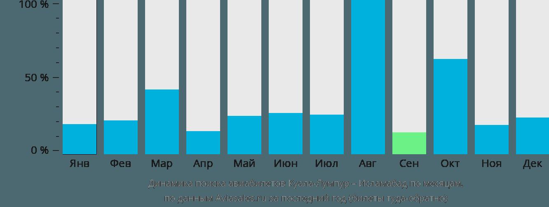 Динамика поиска авиабилетов из Куала-Лумпура в Исламабад по месяцам