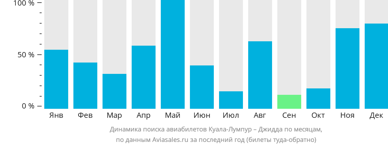 Динамика поиска авиабилетов из Куала-Лумпура в Джидду по месяцам