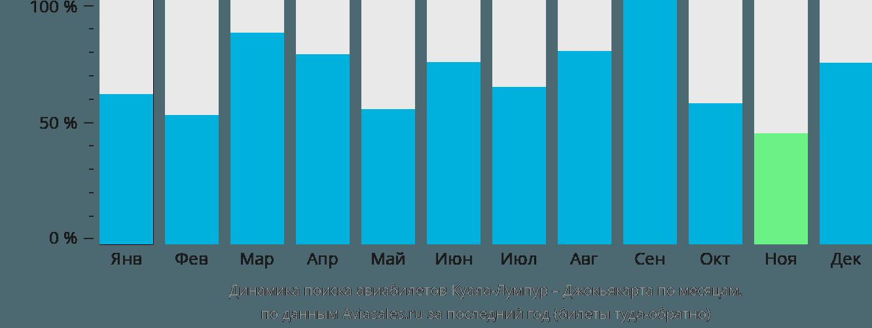 Динамика поиска авиабилетов из Куала-Лумпура в Джокьякарту по месяцам