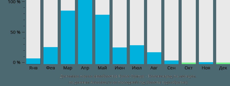 Динамика поиска авиабилетов из Куала-Лумпура в Калининград по месяцам