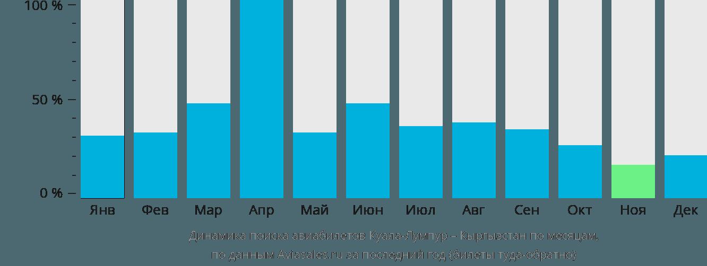 Динамика поиска авиабилетов из Куала-Лумпура в Кыргызстан по месяцам