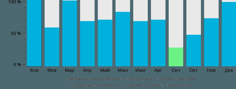 Динамика поиска авиабилетов из Куала-Лумпура в Карачи по месяцам