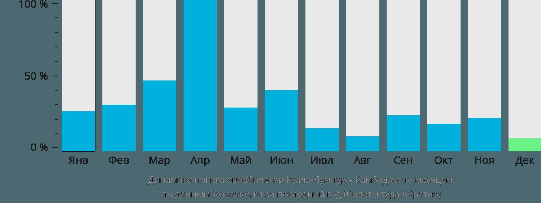 Динамика поиска авиабилетов из Куала-Лумпура в Камбоджу по месяцам