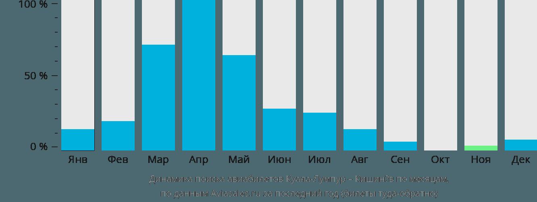 Динамика поиска авиабилетов из Куала-Лумпура в Кишинёв по месяцам