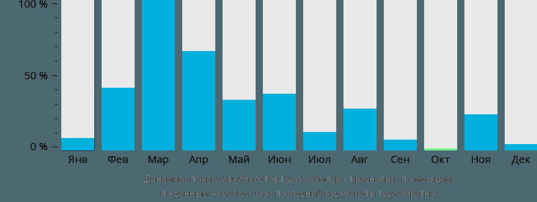 Динамика поиска авиабилетов из Куала-Лумпура в Красноярск по месяцам