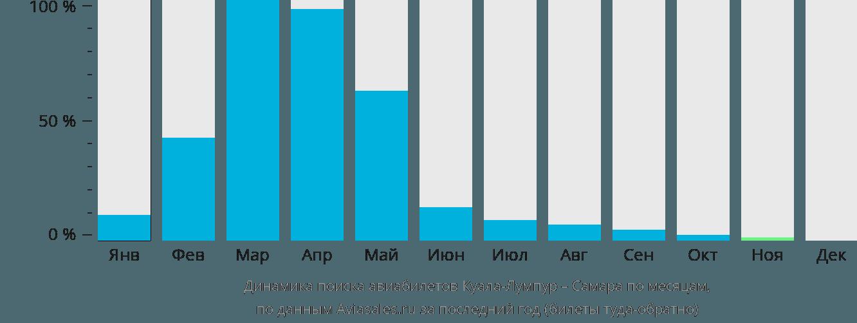 Динамика поиска авиабилетов из Куала-Лумпура в Самару по месяцам