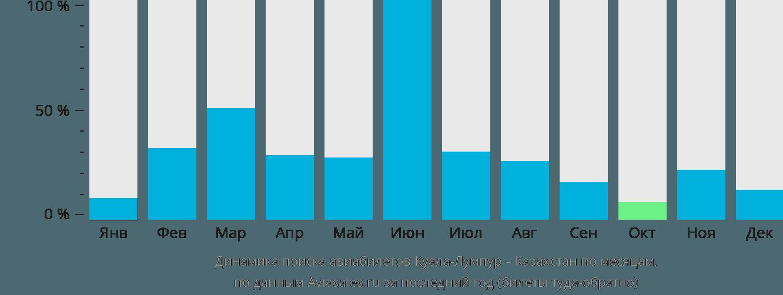 Динамика поиска авиабилетов из Куала-Лумпура в Казахстан по месяцам