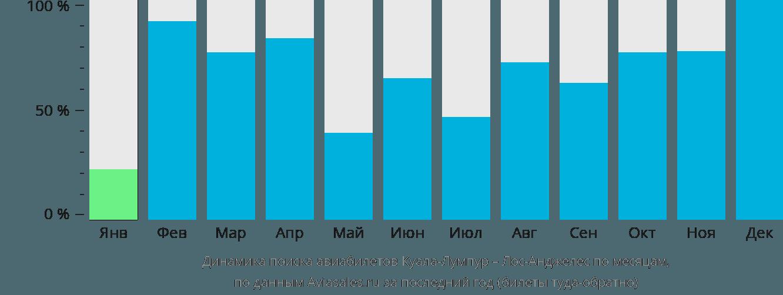 Динамика поиска авиабилетов из Куала-Лумпура в Лос-Анджелес по месяцам