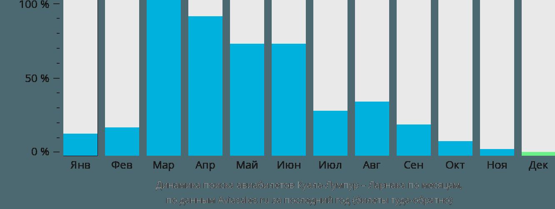 Динамика поиска авиабилетов из Куала-Лумпура в Ларнаку по месяцам