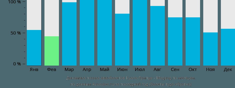 Динамика поиска авиабилетов из Куала-Лумпура в Мадрид по месяцам