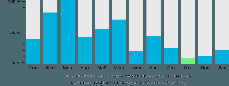 Динамика поиска авиабилетов из Куала-Лумпура в Майами по месяцам