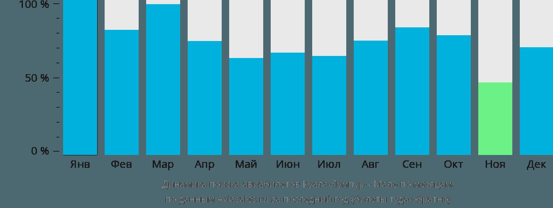 Динамика поиска авиабилетов из Куала-Лумпура в Мале по месяцам