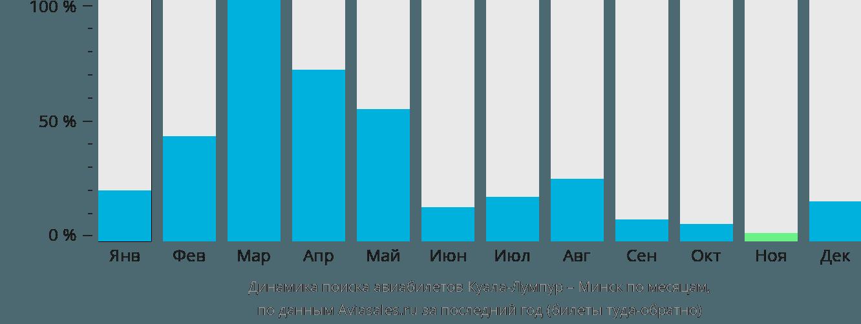 Динамика поиска авиабилетов из Куала-Лумпура в Минск по месяцам