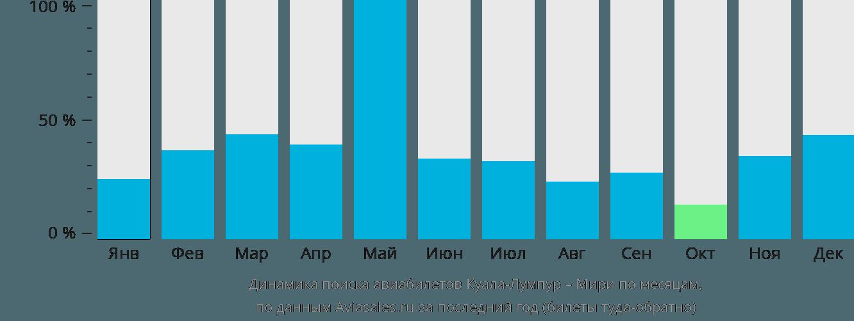 Динамика поиска авиабилетов из Куала-Лумпура в Мири по месяцам
