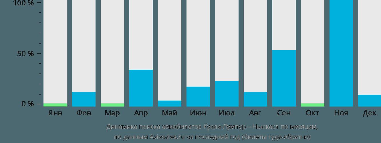 Динамика поиска авиабилетов из Куала-Лумпура в Ньюкасл по месяцам