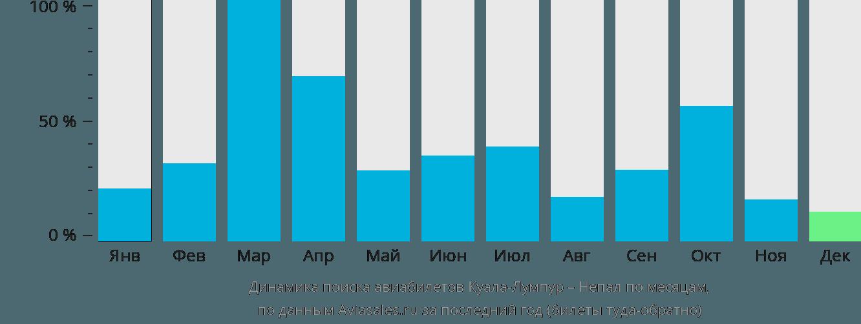 Динамика поиска авиабилетов из Куала-Лумпура в Непал по месяцам