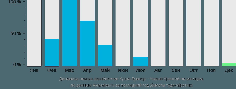 Динамика поиска авиабилетов из Куала-Лумпура в Новый Уренгой по месяцам