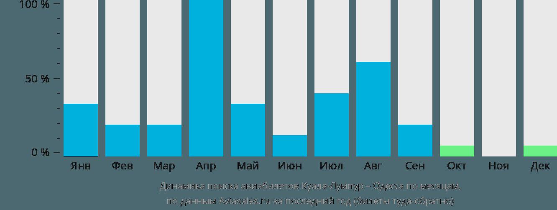 Динамика поиска авиабилетов из Куала-Лумпура в Одессу по месяцам
