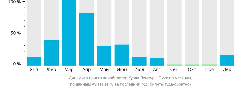 Динамика поиска авиабилетов из Куала-Лумпура в Омск по месяцам