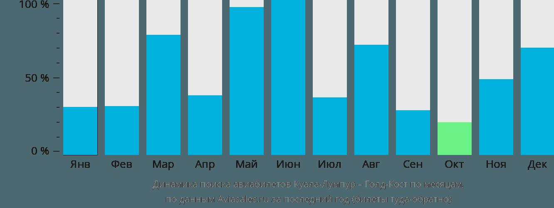 Динамика поиска авиабилетов из Куала-Лумпура в Голд-Кост по месяцам
