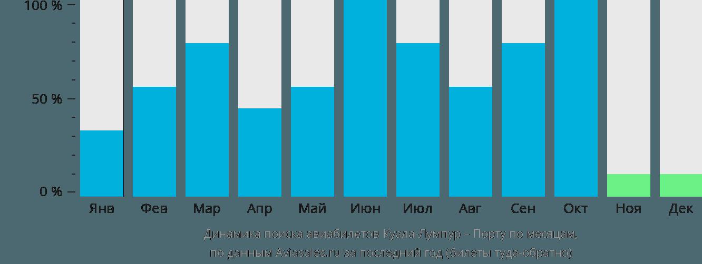 Динамика поиска авиабилетов из Куала-Лумпура в Порту по месяцам