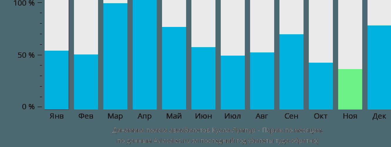 Динамика поиска авиабилетов из Куала-Лумпура в Париж по месяцам