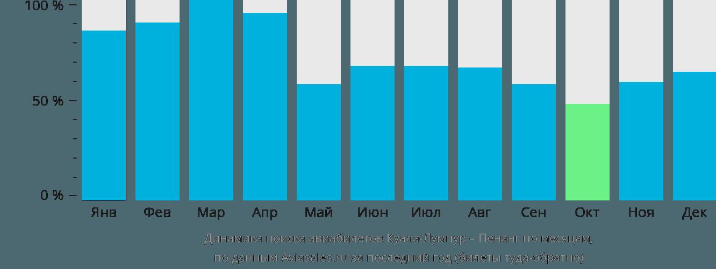 Динамика поиска авиабилетов из Куала-Лумпура в Пенанг по месяцам