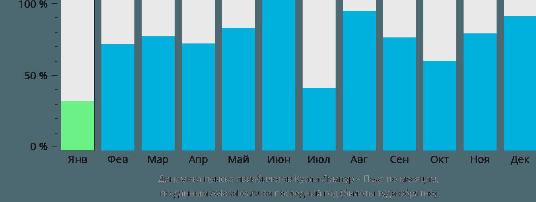 Динамика поиска авиабилетов из Куала-Лумпура в Перт по месяцам