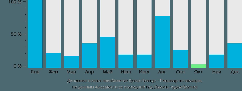 Динамика поиска авиабилетов из Куала-Лумпура в Пешавар по месяцам