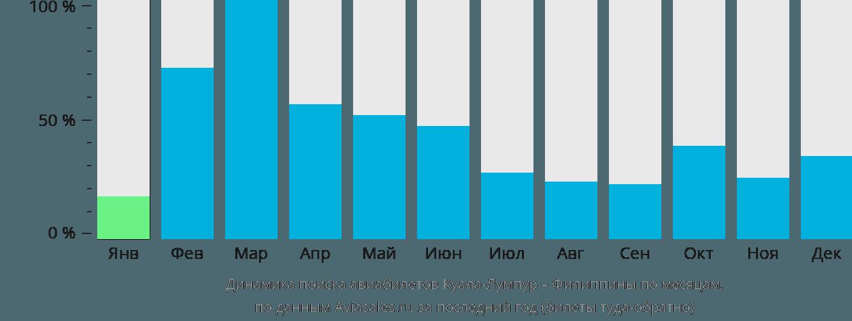 Динамика поиска авиабилетов из Куала-Лумпура на Филиппины по месяцам