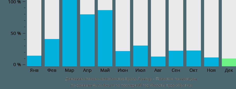 Динамика поиска авиабилетов из Куала-Лумпура в Пакистан по месяцам
